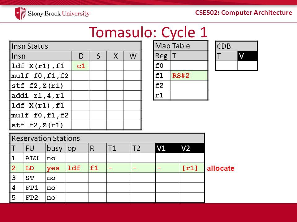 CSE502: Computer Architecture Tomasulo: Cycle 1 Insn Status InsnDSXW ldf X(r1),f1c1 mulf f0,f1,f2 stf f2,Z(r1) addi r1,4,r1 ldf X(r1),f1 mulf f0,f1,f2