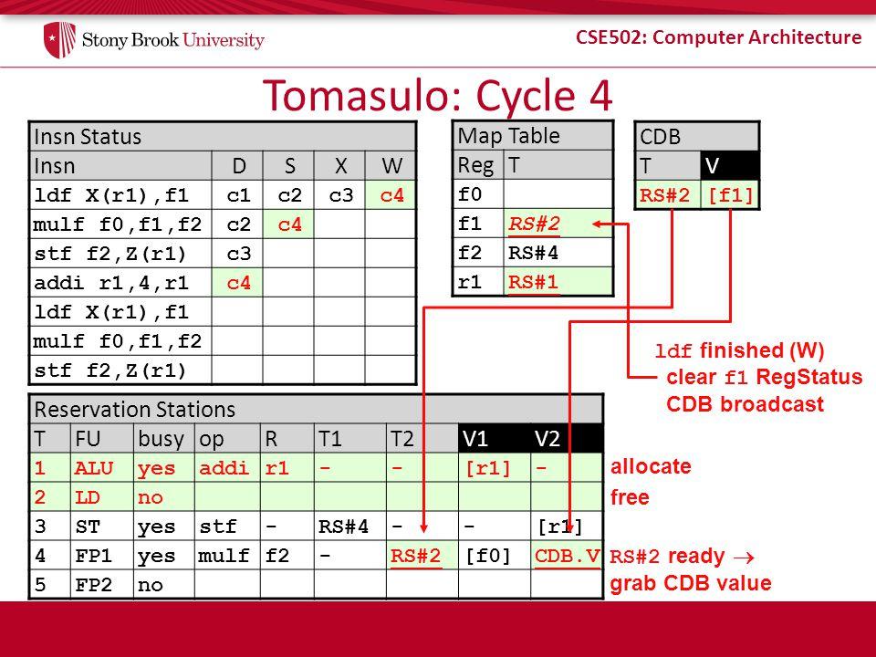 CSE502: Computer Architecture Tomasulo: Cycle 4 Insn Status InsnDSXW ldf X(r1),f1c1c2c3c4 mulf f0,f1,f2c2c4 stf f2,Z(r1)c3 addi r1,4,r1c4 ldf X(r1),f1