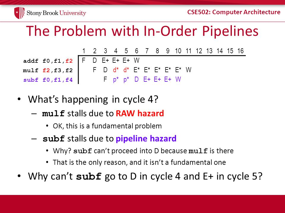 CSE502: Computer Architecture The Problem with In-Order Pipelines What's happening in cycle 4? – mulf stalls due to RAW hazard OK, this is a fundament