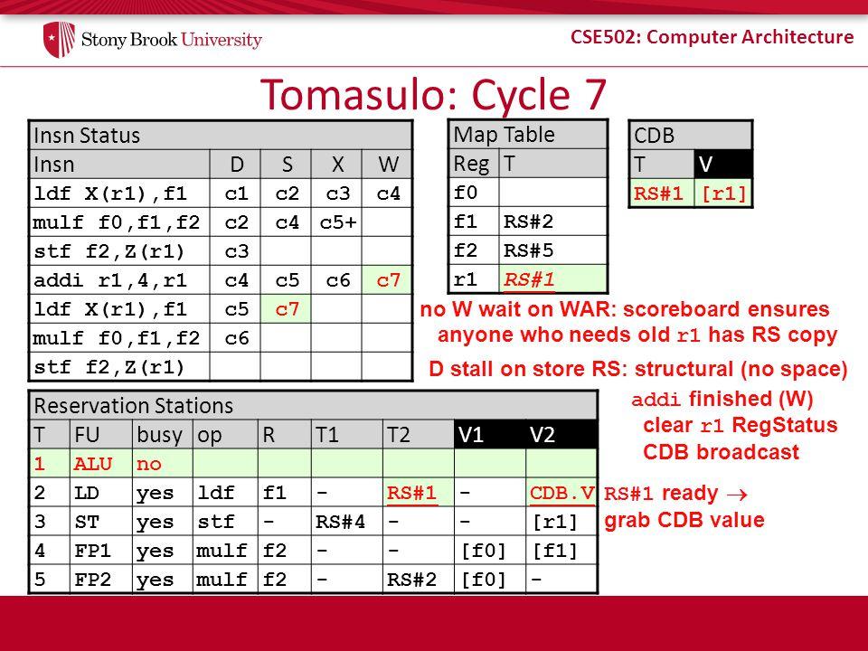 CSE502: Computer Architecture Tomasulo: Cycle 7 Insn Status InsnDSXW ldf X(r1),f1c1c2c3c4 mulf f0,f1,f2c2c4c5+ stf f2,Z(r1)c3 addi r1,4,r1c4c5c6c7 ldf