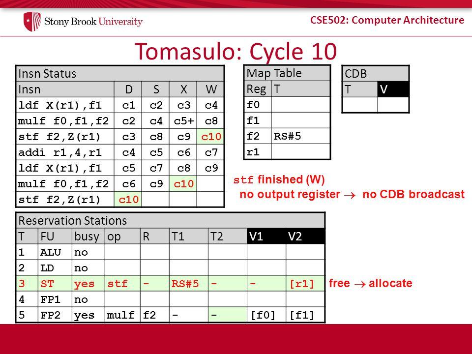 CSE502: Computer Architecture Tomasulo: Cycle 10 Insn Status InsnDSXW ldf X(r1),f1c1c2c3c4 mulf f0,f1,f2c2c4c5+c8 stf f2,Z(r1)c3c8c9c10 addi r1,4,r1c4
