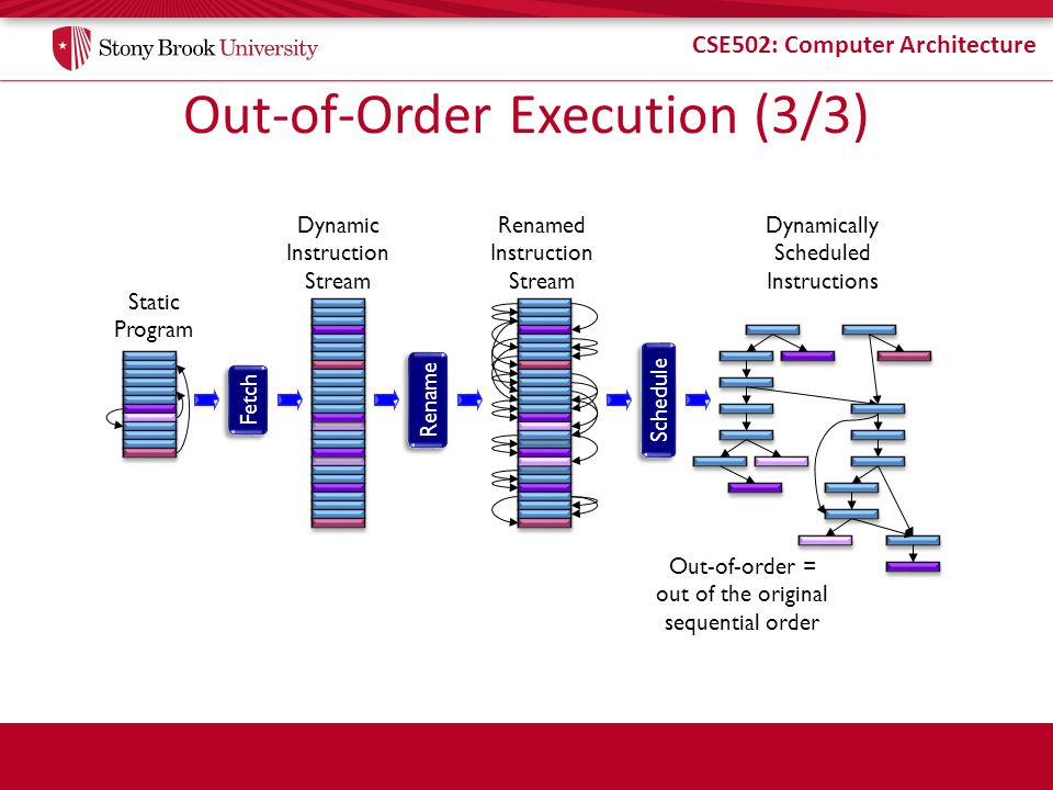 CSE502: Computer Architecture Tomasulo: Cycle 4 Insn Status InsnDSXW ldf X(r1),f1c1c2c3c4 mulf f0,f1,f2c2c4 stf f2,Z(r1)c3 addi r1,4,r1c4 ldf X(r1),f1 mulf f0,f1,f2 stf f2,Z(r1) Map Table RegT f0 f1RS#2 f2RS#4 r1RS#1 Reservation Stations TFUbusyopRT1T2V1V2 1ALUyesaddir1--[r1]- 2LDno 3STyesstf-RS#4--[r1] 4FP1yesmulff2-RS#2[f0]CDB.V 5FP2no CDB TV RS#2[f1] allocate ldf finished (W) clear f1 RegStatus CDB broadcast free RS#2 ready  grab CDB value