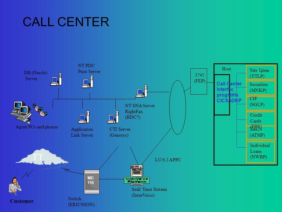 Switch (ERICSSON) Host Call Center Interfac programs CICSADKP Tele İşlem (YTLP) Securities (MNKP) CIF (SGLP) Credit Cards (FBS) Tele24 (ATMP) Individual Loans (NWBP) NT SNA Server RightFax (BDC ) DB (Oracle) Server Agent PCs and phones CTI Server (Genesys) MD 110 Customer TT LU 6.2 APPC Sesli Yanıt Sistemi (InterVoice) NT PDC Print Server Application Link Server 3745 (FEP) CALL CENTER