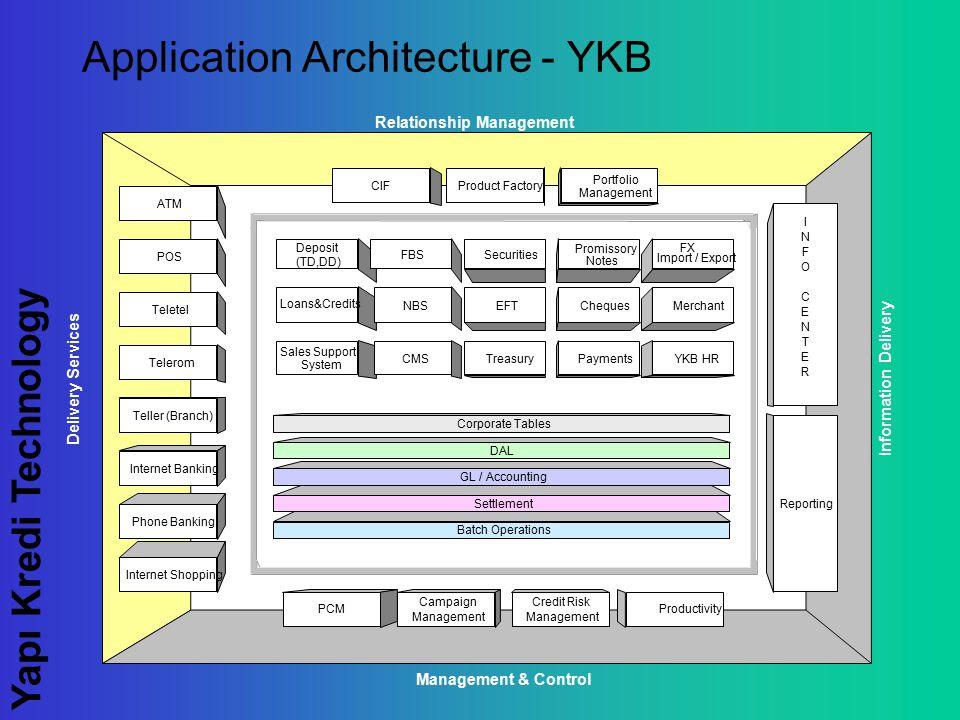 Yapı Kredi Technology Application Architecture - YKB