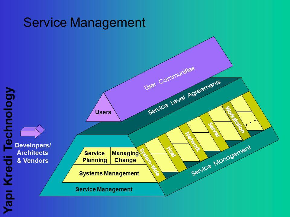Yapı Kredi Technology Service Management Systems Management Service Planning Managing Change Users Developers/ Architects & Vendors