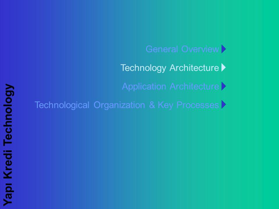 Yapı Kredi Technology Technological Organization & Key Processes General Overview Technology Architecture Application Architecture