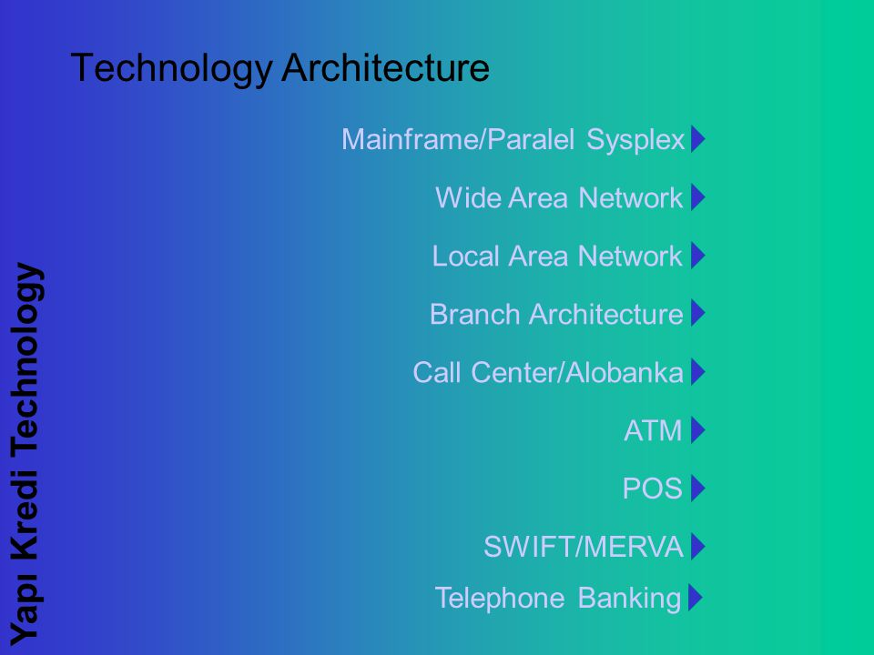 Yapı Kredi Technology Technology Architecture Branch Architecture Mainframe/Paralel Sysplex Wide Area Network Local Area Network Call Center/Alobanka ATM POS SWIFT/MERVA Telephone Banking