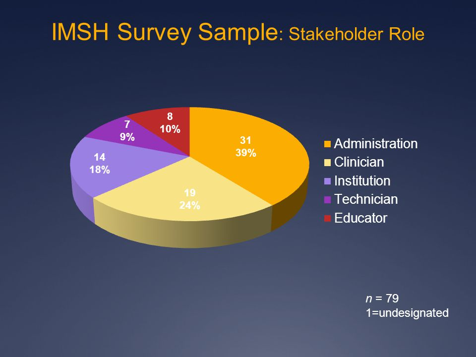 31 39% 19 24% 7 9% 8 10% 14 18% n = 79 1=undesignated IMSH Survey Sample : Stakeholder Role