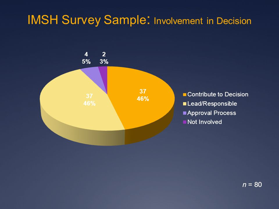 37 46% 37 46% 4 5% 2 3% n = 80 IMSH Survey Sample : Involvement in Decision