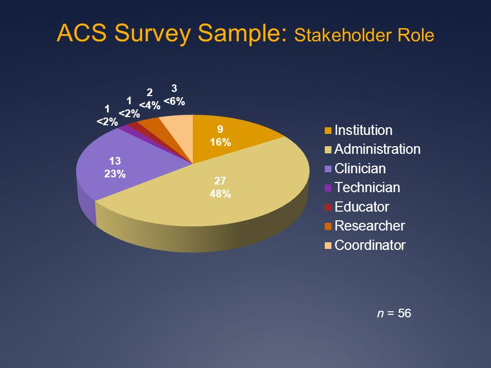 9 16% 27 48% 1 <2% 3 <6% 13 23% n = 56 ACS Survey Sample: Stakeholder Role 2 <4% 1 <2%