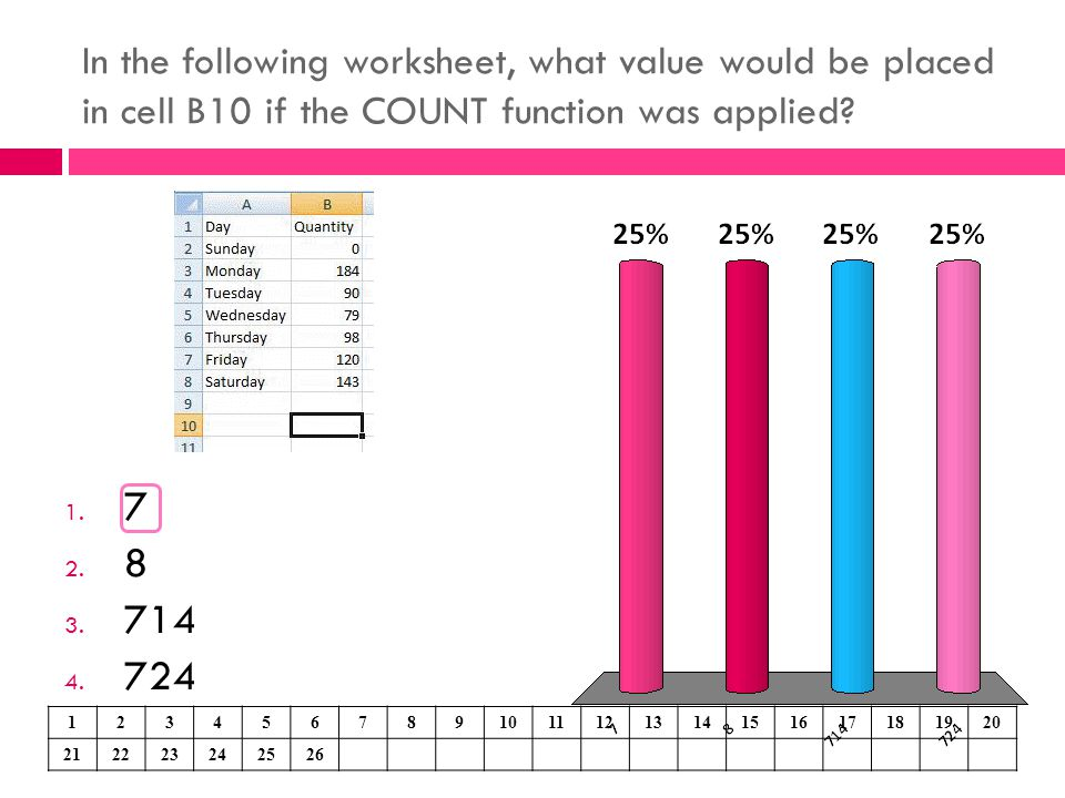 In the following worksheet, what value would be placed in cell B10 if the COUNT function was applied? 1. 7 2. 8 3. 714 4. 724 123456789101112131415161