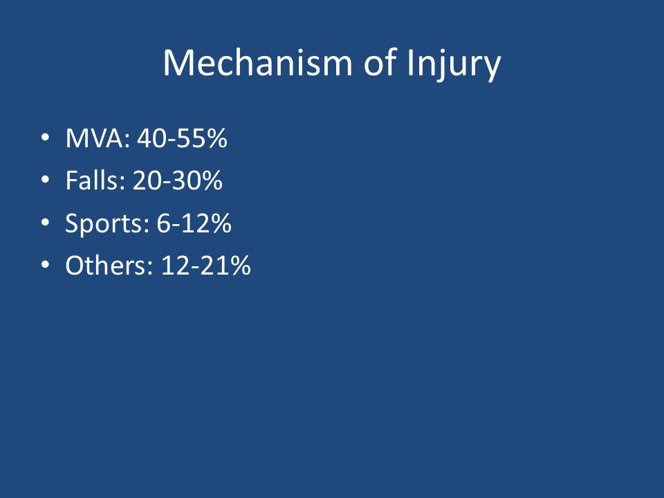 Mechanism of Injury MVA: 40-55% Falls: 20-30% Sports: 6-12% Others: 12-21%