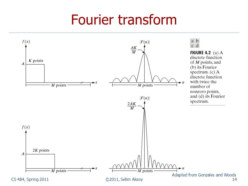 CS 484, Spring 2011©2011, Selim Aksoy14 Fourier transform Adapted from Gonzales and Woods