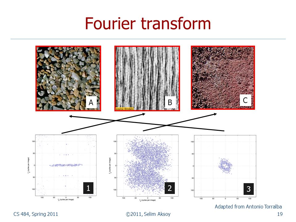 Fourier transform CS 484, Spring 2011©2011, Selim Aksoy19 Adapted from Antonio Torralba AB C 12 3