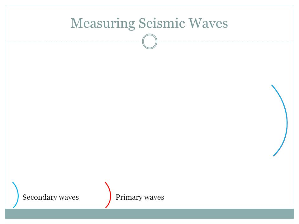Sendai Seismograph LocationsIntensity wave
