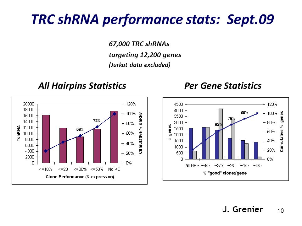 10 67,000 TRC shRNAs targeting 12,200 genes (Jurkat data excluded) J.