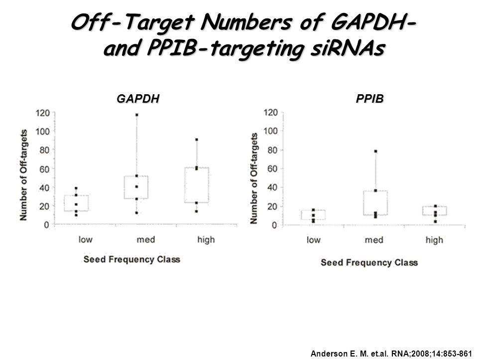 Anderson E. M. et.al. RNA;2008;14:853-861 GAPDH PPIB Off-Target Numbers of GAPDH- and PPIB-targeting siRNAs
