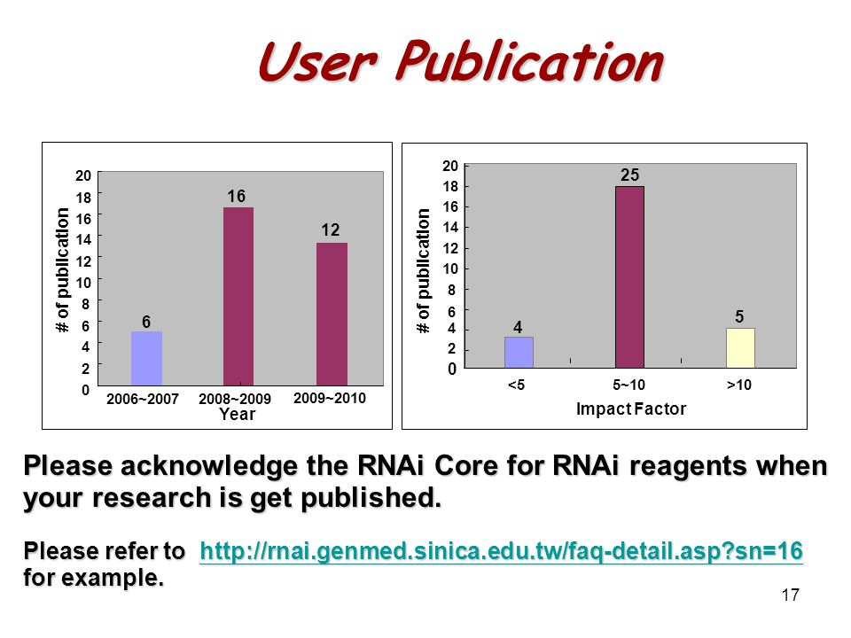 17 User Publication 25 5 4 0 2 4 6 8 10 12 14 16 18 20 <55~10>10 Impact Factor # of publication 6 16 0 2 4 6 8 10 12 14 16 18 20 2006~20072008~2009 Year # of publication 12 2009~2010 Please acknowledge the RNAi Core for RNAi reagents when your research is get published.