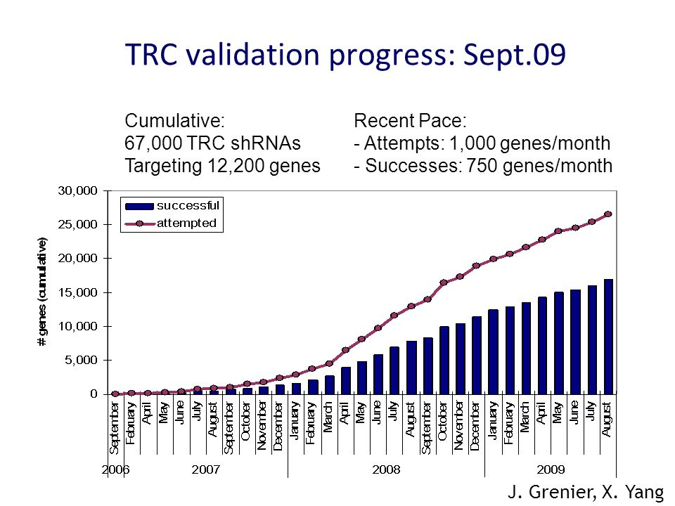 TRC validation progress: Sept.09 J. Grenier, X.