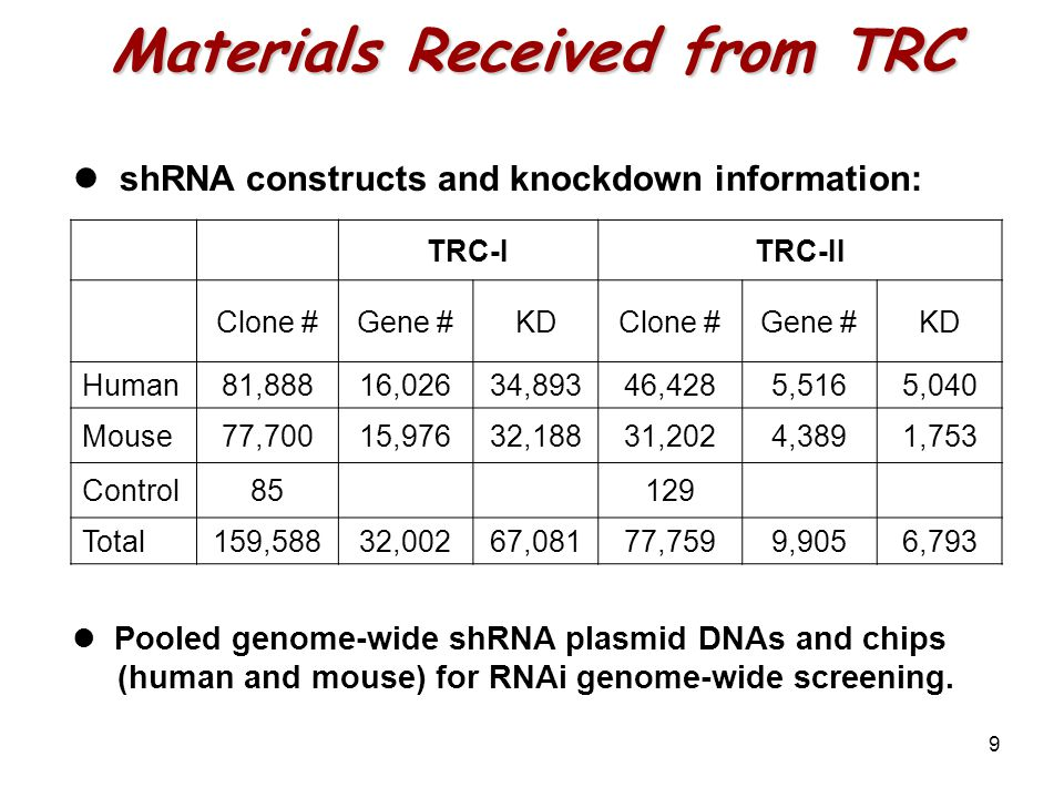 9 Materials Received from TRC shRNA constructs and knockdown information: TRC-ITRC-II Clone #Gene #KDClone #Gene #KD Human81,88816,02634,89346,4285,5165,040 Mouse77,70015,97632,18831,2024,3891,753 Control85129 Total159,58832,00267,08177,7599,9056,793 Pooled genome-wide shRNA plasmid DNAs and chips (human and mouse) for RNAi genome-wide screening.