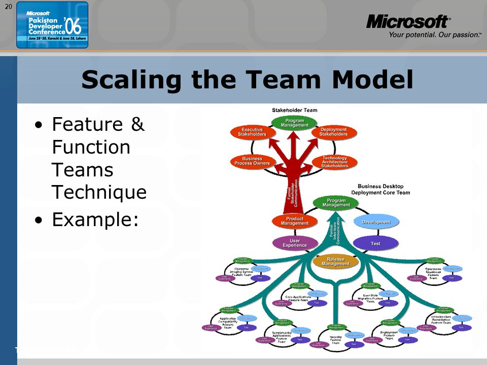 TEŽAVNOST: 20020 Scaling the Team Model Feature & Function Teams Technique Example: