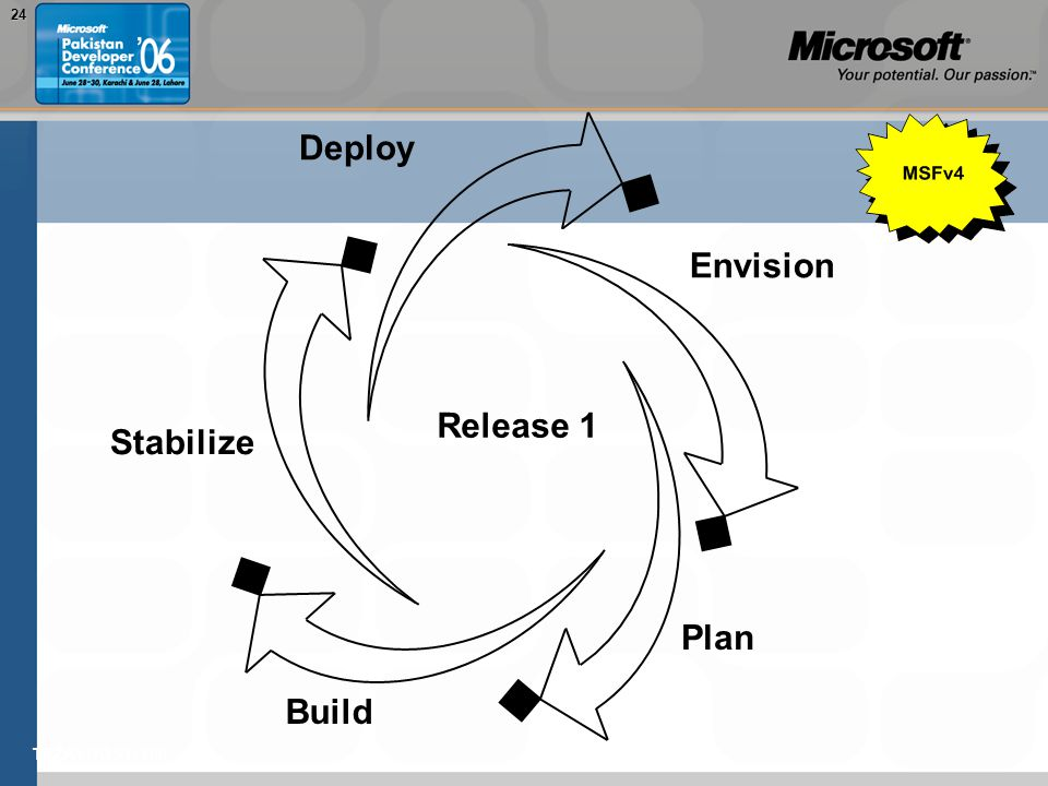 TEŽAVNOST: 20024 Envision Plan Build Stabilize Deploy Release 1
