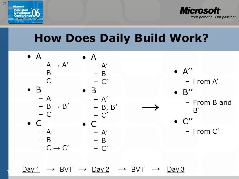 TEŽAVNOST: 20031 How Does Daily Build Work.