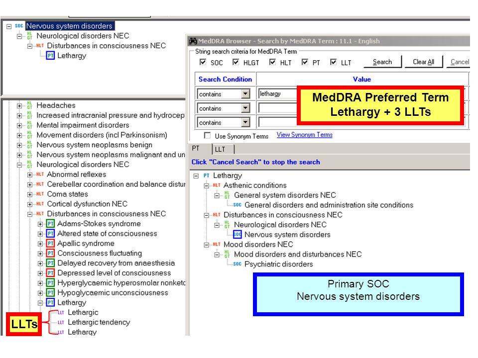 MedDRA Preferred Term Lethargy + 3 LLTs LLTs Primary SOC Nervous system disorders