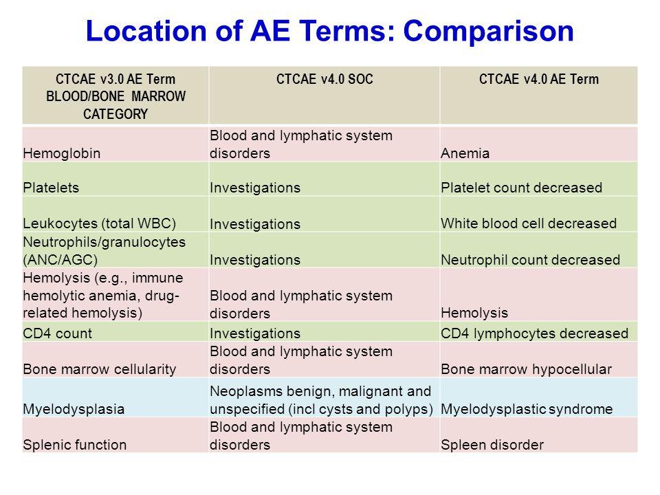 Location of AE Terms: Comparison CTCAE v3.0 AE Term BLOOD/BONE MARROW CATEGORY CTCAE v4.0 SOCCTCAE v4.0 AE Term Hemoglobin Blood and lymphatic system
