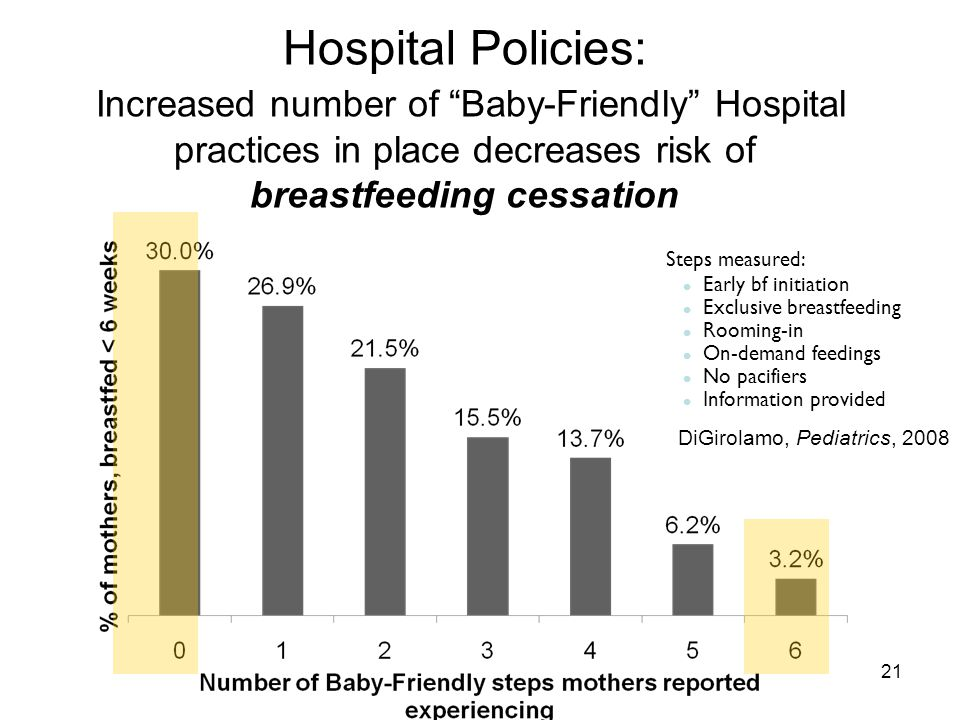 Hospital Policies: Increased number of Baby-Friendly Hospital practices in place decreases risk of breastfeeding cessation DiGirolamo, Pediatrics, 2008 21 Steps measured: Early bf initiation Exclusive breastfeeding Rooming-in On-demand feedings No pacifiers Information provided