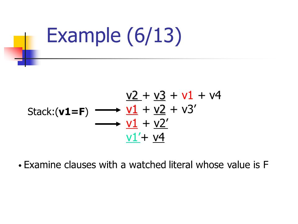 Example (6/13) v2v3 v2 + v3 + v1 + v4 v1v2 v1 + v2 + v3' v1 + v2' v1'+ v4 Examine clauses with a watched literal whose value is F Stack:(v1=F)