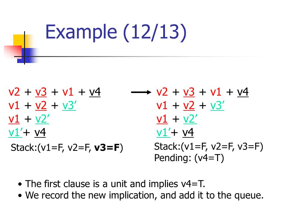 Example (12/13) v2 + v3 + v1 + v4 v1 + v2 + v3' v1 + v2' v1'+ v4 Stack:(v1=F, v2=F, v3=F) The first clause is a unit and implies v4=T.