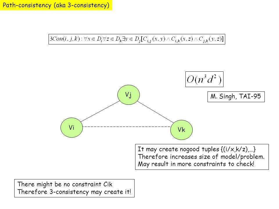 Path-consistency (aka 3-consistency) Vi Vj Vk There might be no constraint Cik Therefore 3-consistency may create it! It may create nogood tuples {(i/