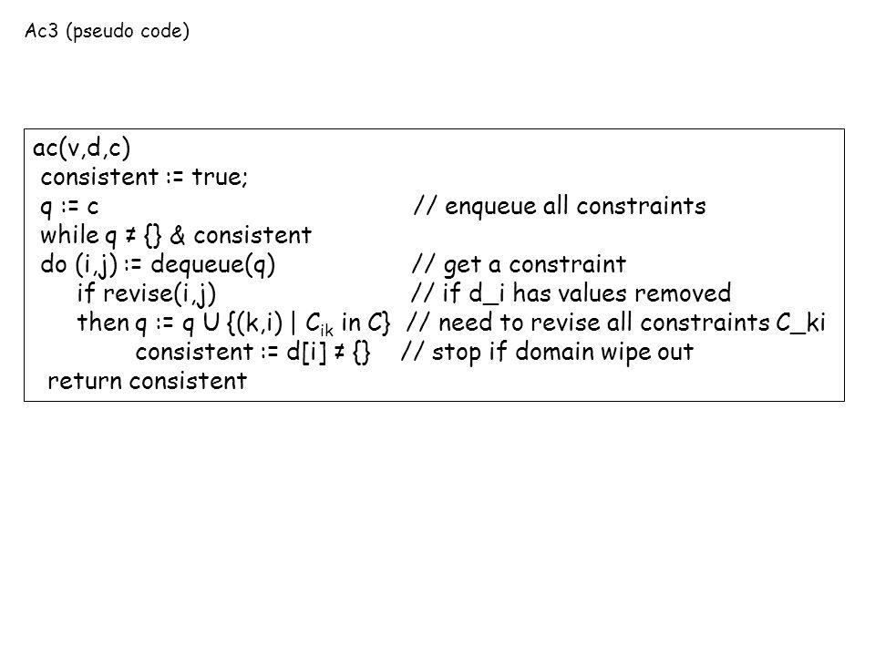 Ac3 (pseudo code) ac(v,d,c) consistent := true; q := c // enqueue all constraints while q ≠ {} & consistent do (i,j) := dequeue(q) // get a constraint if revise(i,j) // if d_i has values removed then q := q U {(k,i) | C ik in C} // need to revise all constraints C_ki consistent := d[i] ≠ {} // stop if domain wipe out return consistent