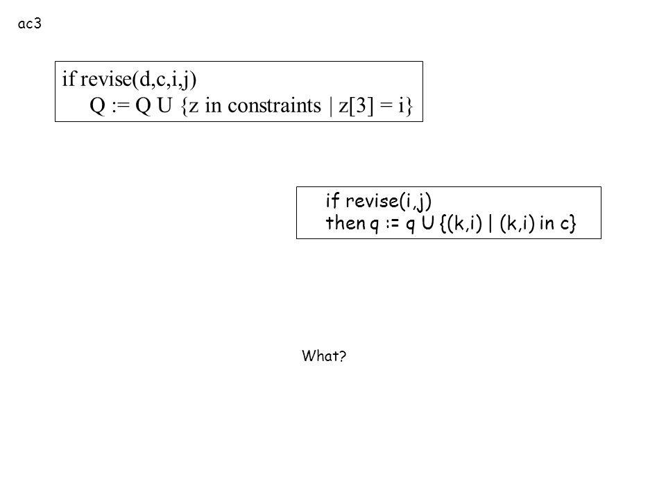 if revise(d,c,i,j) Q := Q U {z in constraints | z[3] = i} ac3 What? if revise(i,j) then q := q U {(k,i) | (k,i) in c}