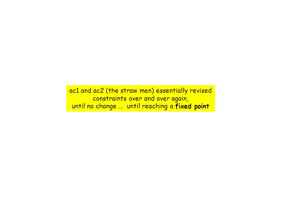 ac1 and ac2 (the straw men) essentially revised constraints over and over again, until no change … until reaching a fixed point