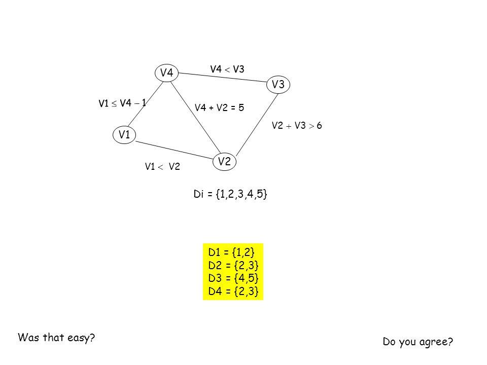 Di = {1,2,3,4,5} V1 V3 V2 V4 V4  V3 V1  V4  1 V4 + V2 = 5 V1  V2 V2  V3  6 D1 = {1,2} D2 = {2,3} D3 = {4,5} D4 = {2,3} Do you agree.