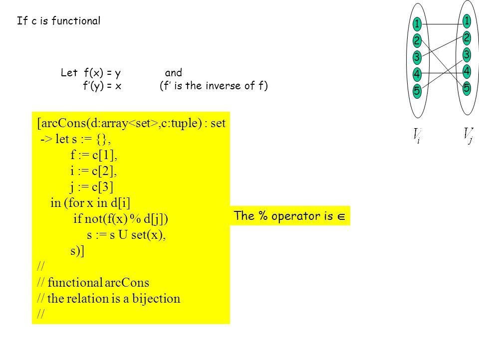 If c is functional Let f(x) = y and f'(y) = x (f' is the inverse of f) [arcCons(d:array,c:tuple) : set -> let s := {}, f := c[1], i := c[2], j := c[3]