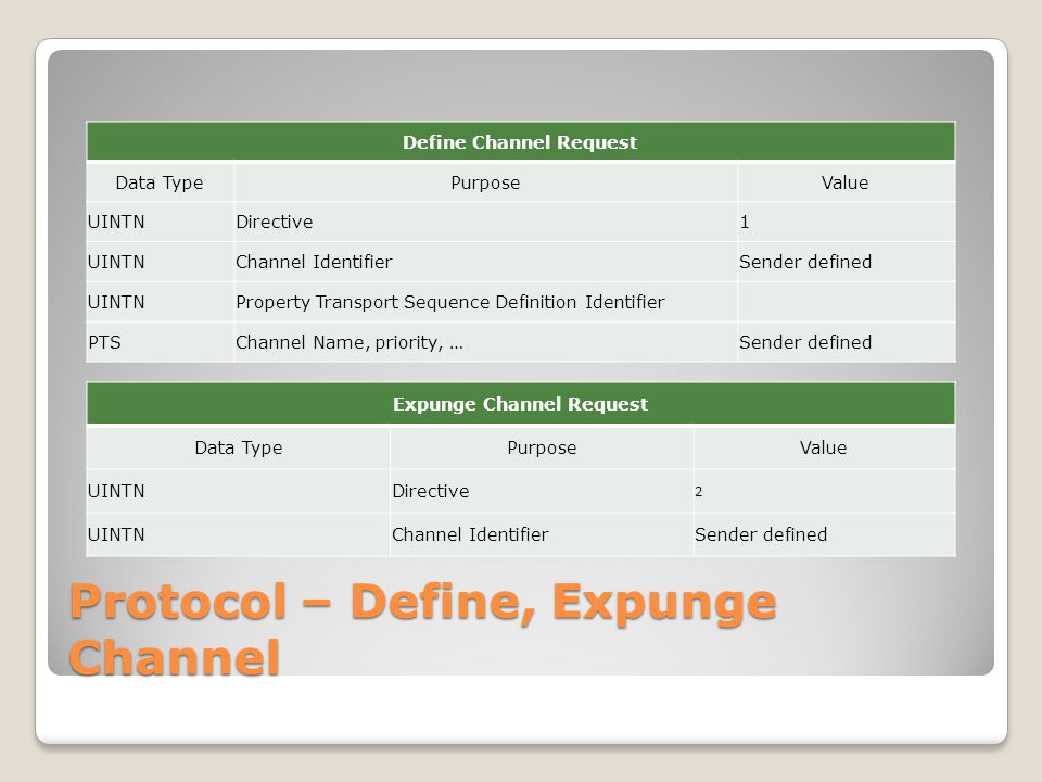 Protocol – Define, Expunge Channel Define Channel Request Data TypePurposeValue UINTNDirective1 UINTNChannel IdentifierSender defined UINTNProperty Transport Sequence Definition Identifier PTSChannel Name, priority, …Sender defined Expunge Channel Request Data TypePurposeValue UINTNDirective 2 UINTNChannel IdentifierSender defined