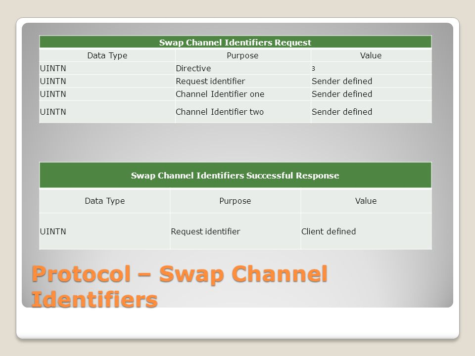 Protocol – Swap Channel Identifiers Swap Channel Identifiers Request Data TypePurposeValue UINTNDirective 3 UINTNRequest identifierSender defined UINTNChannel Identifier oneSender defined UINTNChannel Identifier twoSender defined Swap Channel Identifiers Successful Response Data TypePurposeValue UINTNRequest identifierClient defined