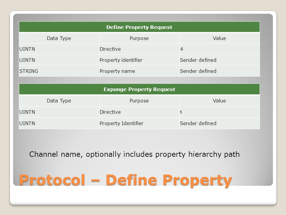 Protocol – Define Property Define Property Request Data TypePurposeValue UINTNDirective4 UINTNProperty identifierSender defined STRINGProperty nameSender defined Expunge Property Request Data TypePurposeValue UINTNDirective 5 UINTNProperty IdentifierSender defined Channel name, optionally includes property hierarchy path