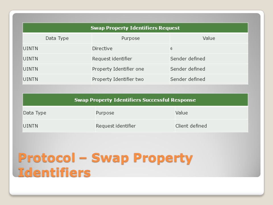 Protocol – Swap Property Identifiers Swap Property Identifiers Request Data TypePurposeValue UINTNDirective 6 UINTNRequest identifierSender defined UINTNProperty Identifier oneSender defined UINTNProperty Identifier twoSender defined Swap Property Identifiers Successful Response Data TypePurposeValue UINTNRequest identifierClient defined