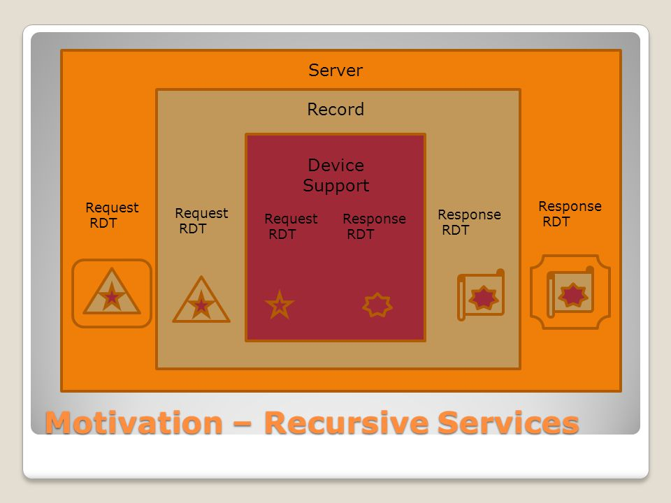 ServerServer Motivation – Recursive Services Request RDT Response RDT Request RDT Response RDT Response RDT Request RDT Server Record Device Support