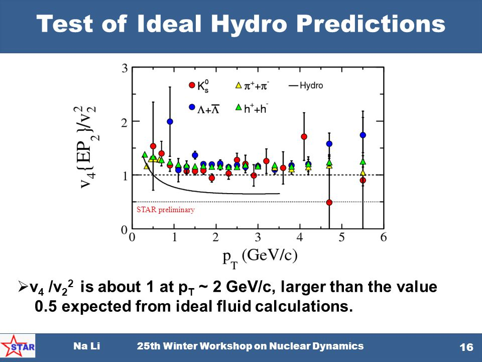 Na Li 25th Winter Workshop on Nuclear Dynamics 16 Test of Ideal Hydro Predictions  v 4 /v 2 2 is about 1 at p T ~ 2 GeV/c, larger than the value 0.5