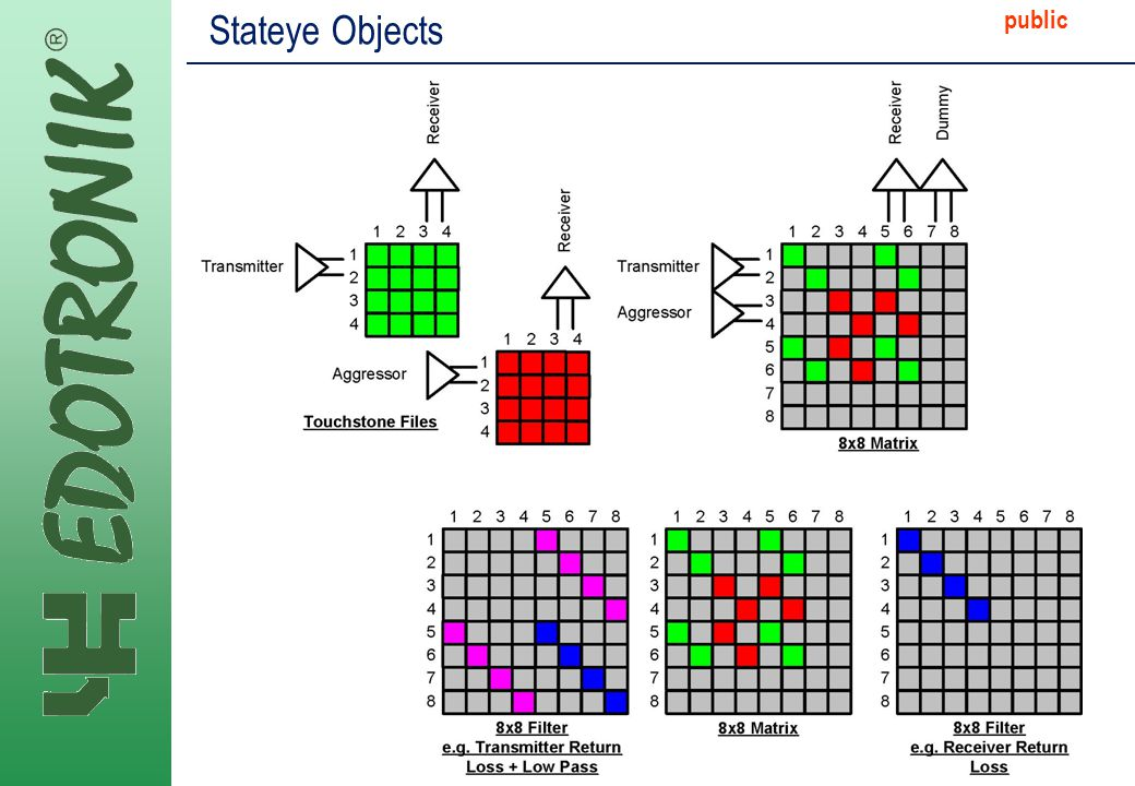 MP IP Strategy 2005-06-22 public Stateye Objects