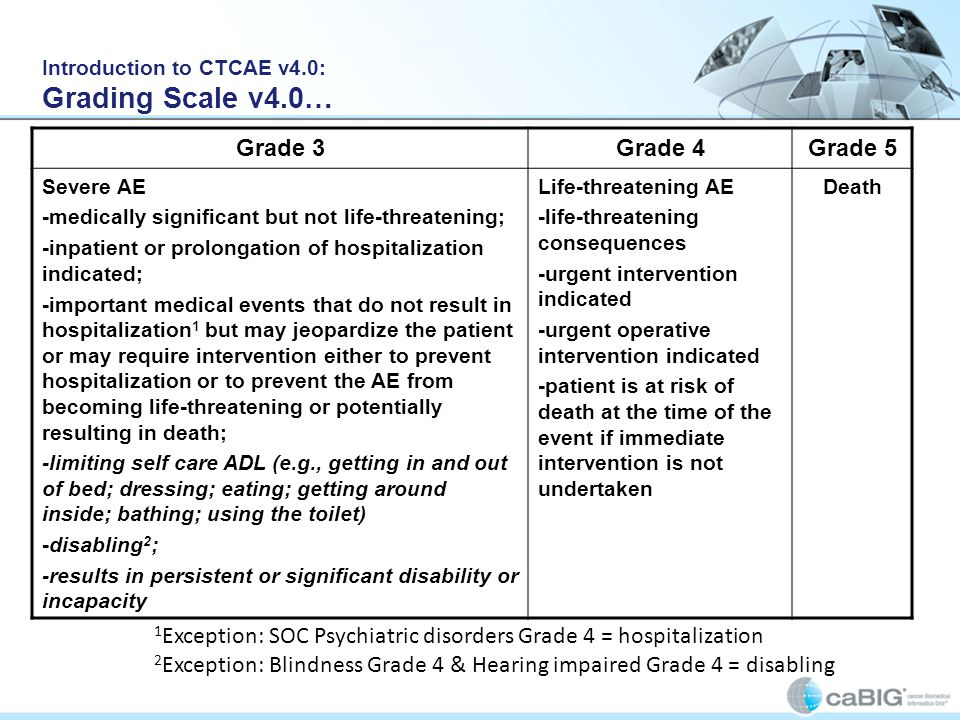 Grade 3Grade 4Grade 5 Severe AE -medically significant but not life-threatening; -inpatient or prolongation of hospitalization indicated; -important medical events that do not result in hospitalization 1 but may jeopardize the patient or may require intervention either to prevent hospitalization or to prevent the AE from becoming life-threatening or potentially resulting in death; -limiting self care ADL (e.g., getting in and out of bed; dressing; eating; getting around inside; bathing; using the toilet) -disabling 2 ; -results in persistent or significant disability or incapacity Life-threatening AE -life-threatening consequences -urgent intervention indicated -urgent operative intervention indicated -patient is at risk of death at the time of the event if immediate intervention is not undertaken Death 1 Exception: SOC Psychiatric disorders Grade 4 = hospitalization 2 Exception: Blindness Grade 4 & Hearing impaired Grade 4 = disabling Introduction to CTCAE v4.0: Grading Scale v4.0…