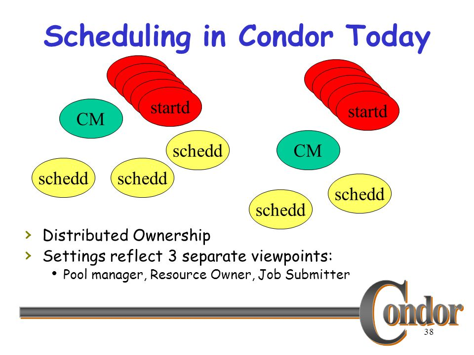 38 Scheduling in Condor Today CM schedd CMschedd startd › Distributed Ownership › Settings reflect 3 separate viewpoints:  Pool manager, Resource Own