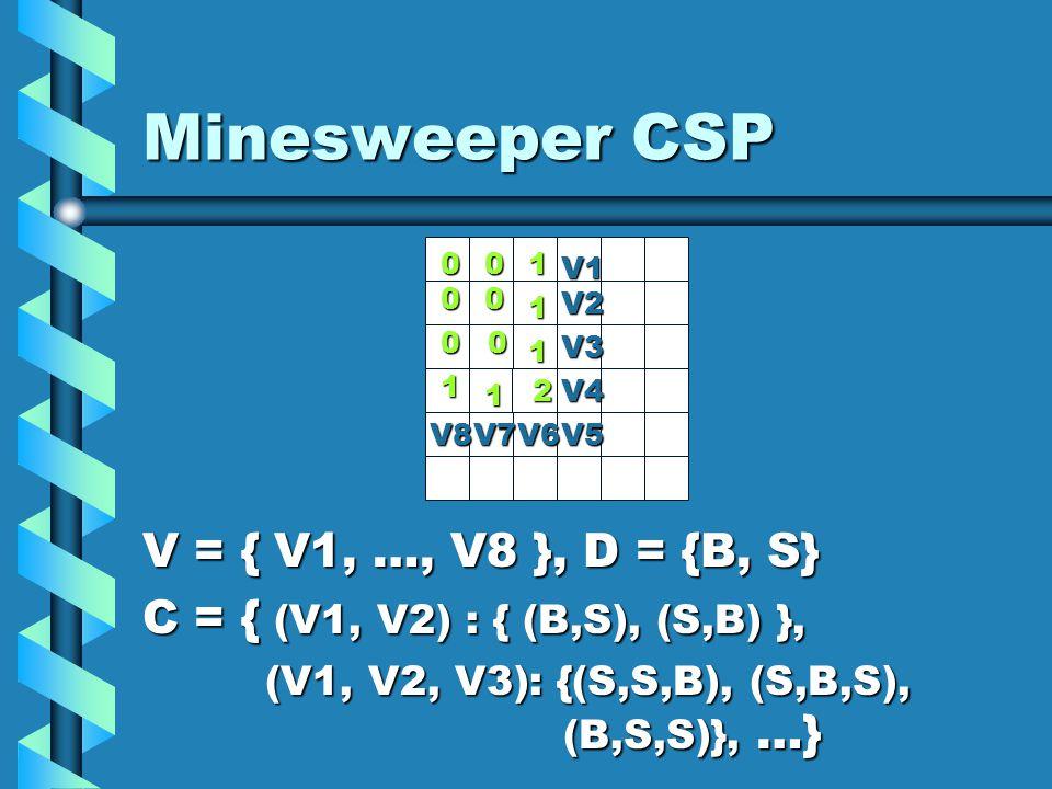 Minesweeper CSP V = { V1, …, V8 }, D = {B, S} C = { (V1, V2) : { (B,S), (S,B) }, (V1, V2, V3): {(S,S,B), (S,B,S), (B,S,S)}, …} (V1, V2, V3): {(S,S,B), (S,B,S), (B,S,S)}, …} 0 2 1 1 10 00 00 1 1 V1 V2 V3 V4 V8V7V6V5