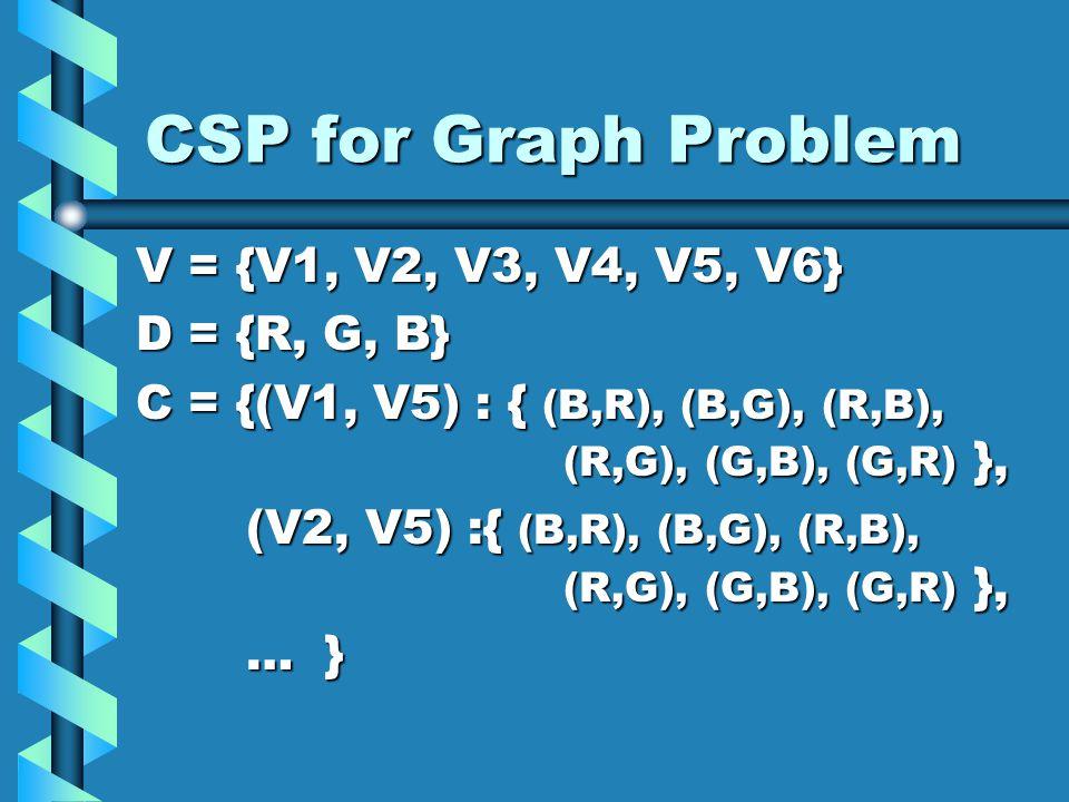 CSP for Graph Problem V = {V1, V2, V3, V4, V5, V6} D = {R, G, B} C = {(V1, V5) : { (B,R), (B,G), (R,B), (R,G), (G,B), (G,R) }, (V2, V5) :{ (B,R), (B,G), (R,B), (R,G), (G,B), (G,R) }, (V2, V5) :{ (B,R), (B,G), (R,B), (R,G), (G,B), (G,R) }, … } … }