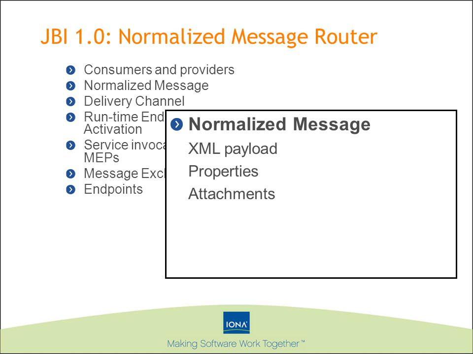 Consumers and providers Normalized Message Delivery Channel Run-time Endpoint Activation Service invocation and MEPs Message Exchange Endpoints Normalized Message XML payload Properties Attachments JBI 1.0: Normalized Message Router
